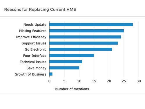 Software Advice Reasons Replacing HMS
