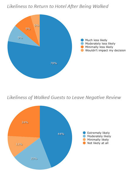 Overbooking Negative Effects