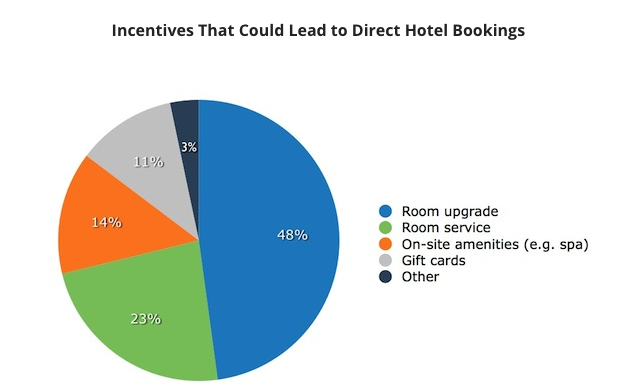 Incentive for Direct Bookings